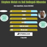 Stephen Welsh vs Boli Bolingoli-Mbombo h2h player stats
