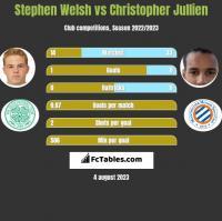 Stephen Welsh vs Christopher Jullien h2h player stats