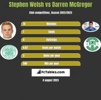 Stephen Welsh vs Darren McGregor h2h player stats