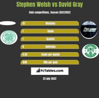 Stephen Welsh vs David Gray h2h player stats