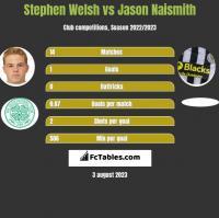 Stephen Welsh vs Jason Naismith h2h player stats
