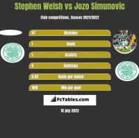 Stephen Welsh vs Jozo Simunović h2h player stats