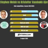Stephen Welsh vs Kristoffer Vassbakk Ajer h2h player stats