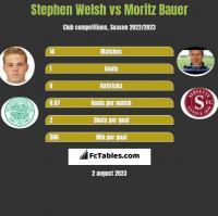 Stephen Welsh vs Moritz Bauer h2h player stats