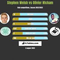 Stephen Welsh vs Olivier Ntcham h2h player stats