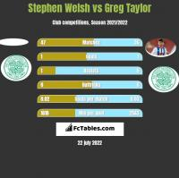 Stephen Welsh vs Greg Taylor h2h player stats