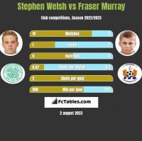 Stephen Welsh vs Fraser Murray h2h player stats