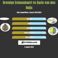 Brendan Schoonbaert vs Dario van den Buijs h2h player stats