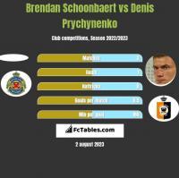 Brendan Schoonbaert vs Denis Prychynenko h2h player stats