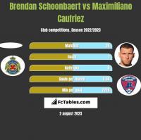 Brendan Schoonbaert vs Maximiliano Caufriez h2h player stats