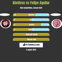 Khellven vs Felipe Aguilar h2h player stats