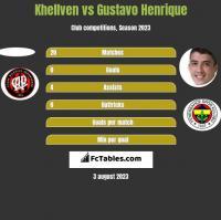 Khellven vs Gustavo Henrique h2h player stats