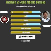 Khellven vs Julio Alberto Barroso h2h player stats