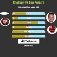 Khellven vs Leo Pereira h2h player stats