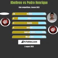 Khellven vs Pedro Henrique h2h player stats