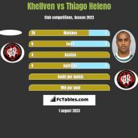 Khellven vs Thiago Heleno h2h player stats