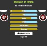 Khellven vs Ivaldo h2h player stats