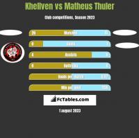 Khellven vs Matheus Thuler h2h player stats