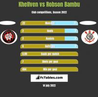 Khellven vs Robson Bambu h2h player stats