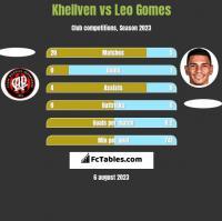 Khellven vs Leo Gomes h2h player stats