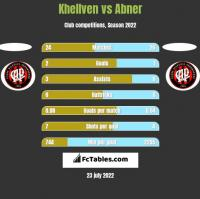 Khellven vs Abner h2h player stats