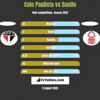 Caio Paulista vs Danilo h2h player stats