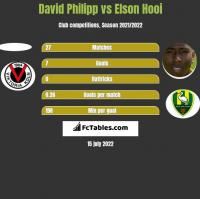 David Philipp vs Elson Hooi h2h player stats