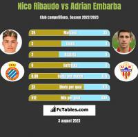 Nico Ribaudo vs Adrian Embarba h2h player stats