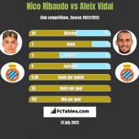 Nico Ribaudo vs Aleix Vidal h2h player stats