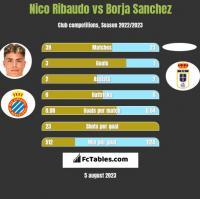 Nico Ribaudo vs Borja Sanchez h2h player stats