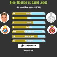 Nico Ribaudo vs David Lopez h2h player stats