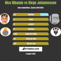 Nico Ribaudo vs Diego Johannesson h2h player stats