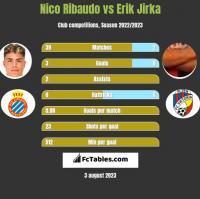 Nico Ribaudo vs Erik Jirka h2h player stats