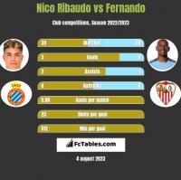 Nico Ribaudo vs Fernando h2h player stats