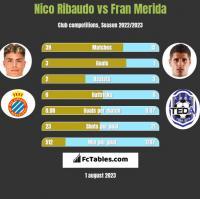 Nico Ribaudo vs Fran Merida h2h player stats