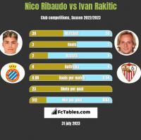 Nico Ribaudo vs Ivan Rakitić h2h player stats