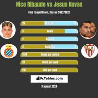 Nico Ribaudo vs Jesus Navas h2h player stats