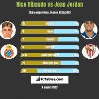Nico Ribaudo vs Joan Jordan h2h player stats