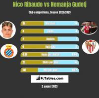 Nico Ribaudo vs Nemanja Gudelj h2h player stats