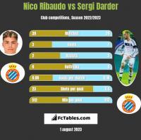 Nico Ribaudo vs Sergi Darder h2h player stats