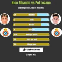 Nico Ribaudo vs Pol Lozano h2h player stats