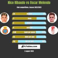 Nico Ribaudo vs Oscar Melendo h2h player stats