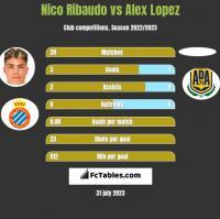 Nico Ribaudo vs Alex Lopez h2h player stats