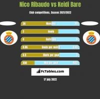 Nico Ribaudo vs Keidi Bare h2h player stats