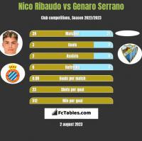Nico Ribaudo vs Genaro Serrano h2h player stats