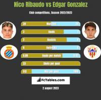 Nico Ribaudo vs Edgar Gonzalez h2h player stats