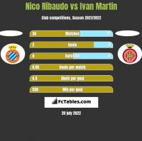 Nico Ribaudo vs Ivan Martin h2h player stats