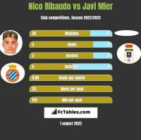 Nico Ribaudo vs Javi Mier h2h player stats