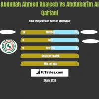 Abdullah Ahmed Khateeb vs Abdulkarim Al Qahtani h2h player stats