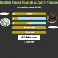 Abdullah Ahmed Khateeb vs Cedric Yambere h2h player stats